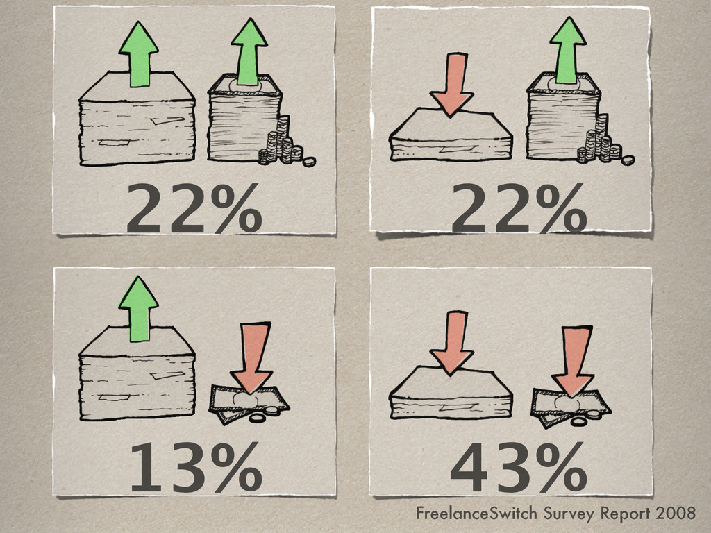 22% 22% 43% 13% FreelanceSwitch Survey Report 2...