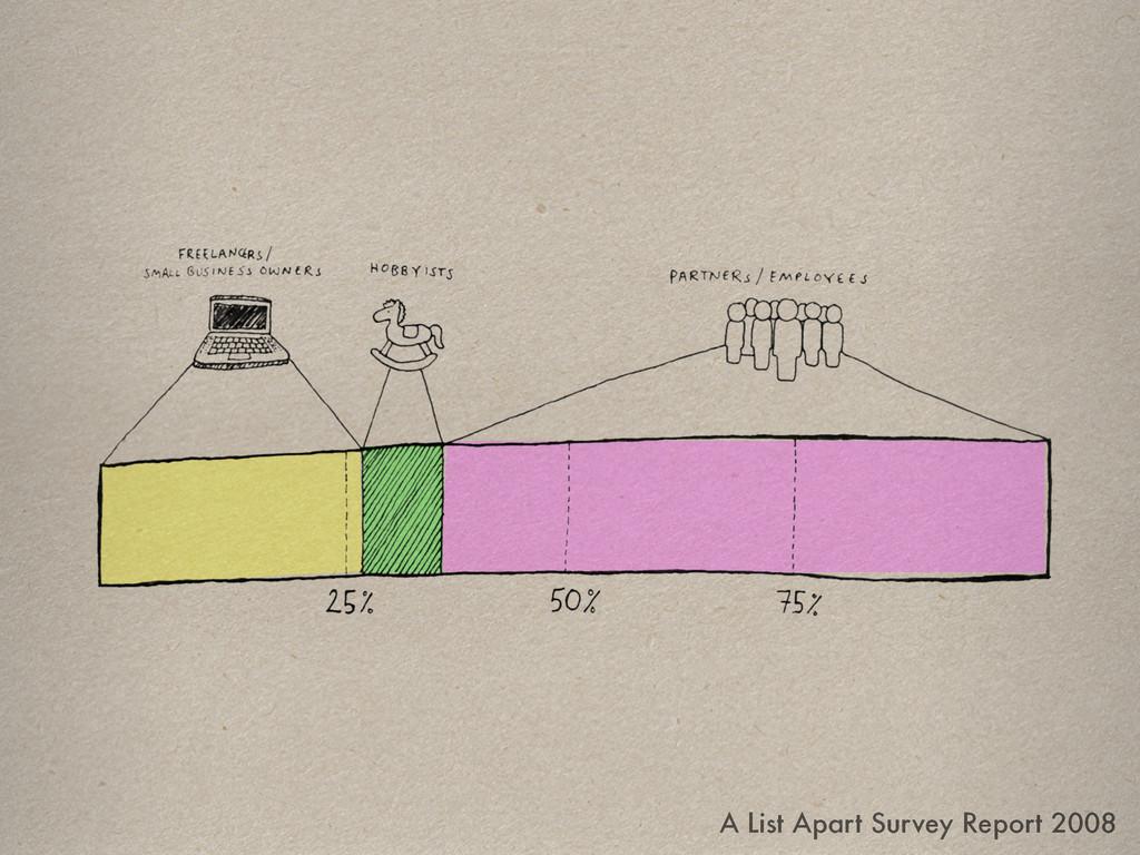 A List Apart Survey Report 2008