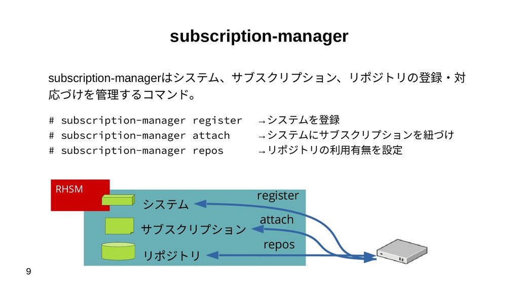 9 subscription-manager subscription-managerはシステ...