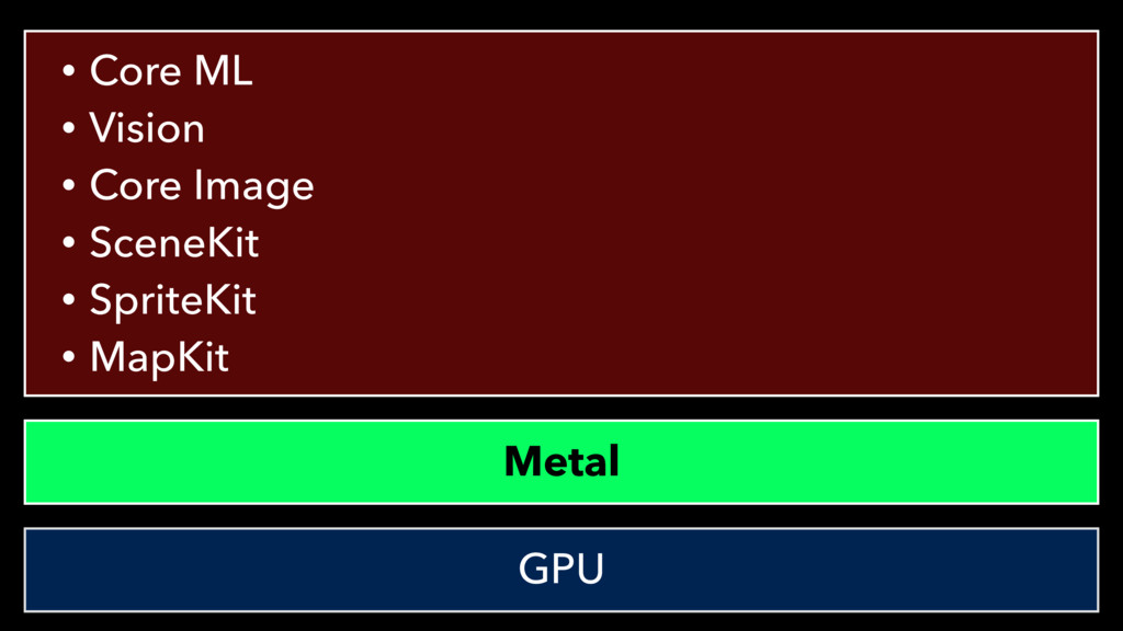 Metal GPU • Core ML • Vision • Core Image • Sce...