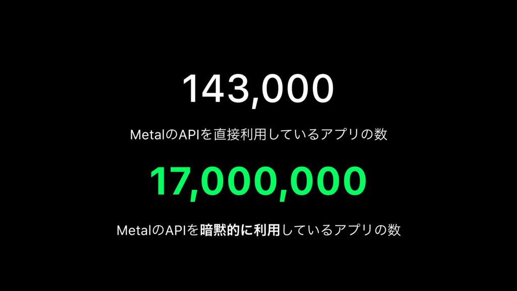 143,000 17,000,000 MetalͷAPIΛར༻͍ͯ͠ΔΞϓϦͷ Meta...