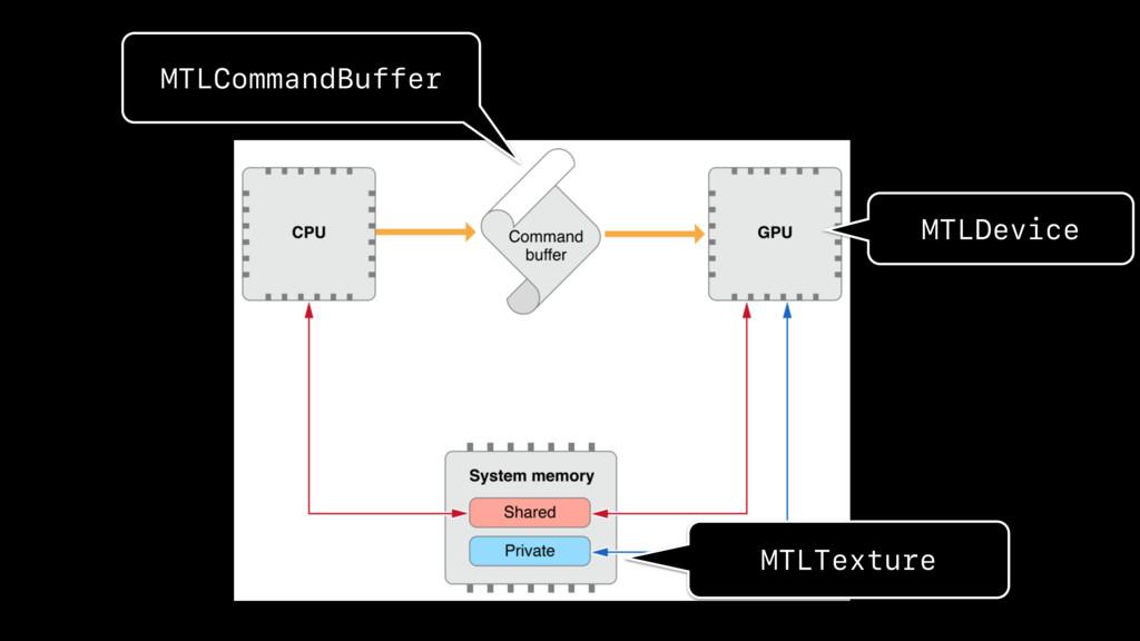 MTLCommandBuffer MTLTexture MTLDevice