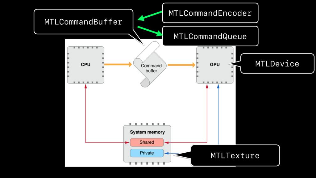 MTLCommandBuffer MTLTexture MTLDevice MTLComman...