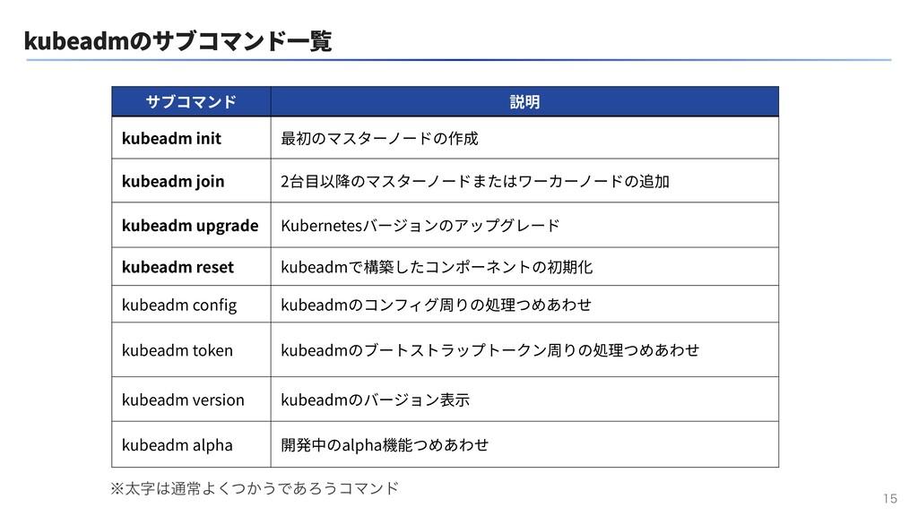 kubeadmのサブコマンド⼀覧  サブコマンド 説明 kubeadm init 最初のマ...