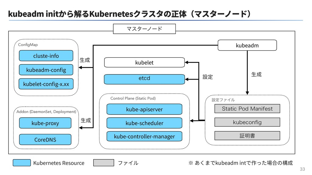 kubeadm initから解るKubernetesクラスタの正体(マスターノード)  k...