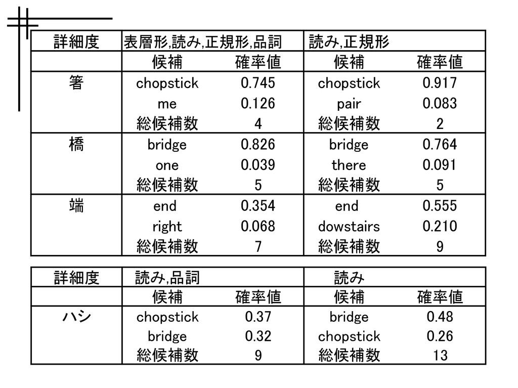 詳細度 候補 確率値 候補 確率値 箸 chopstick 0.745 chopstick 0...