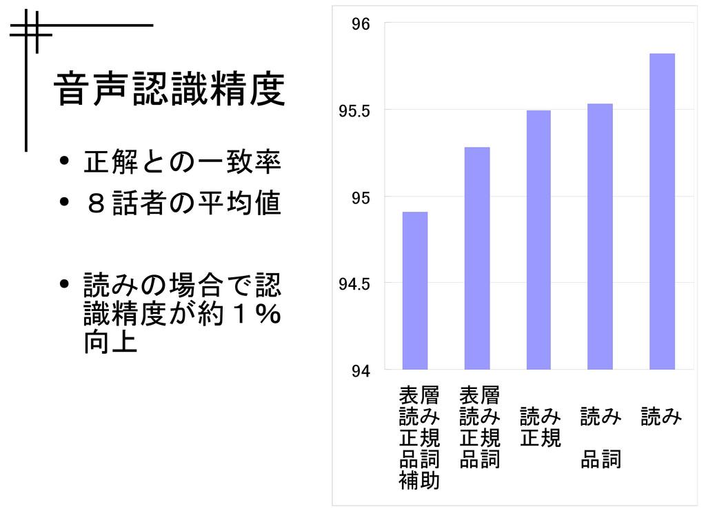音声認識精度 ● 正解との一致率 ● 8話者の平均値 ● 読みの場合で認 識精度が約1% 向上...