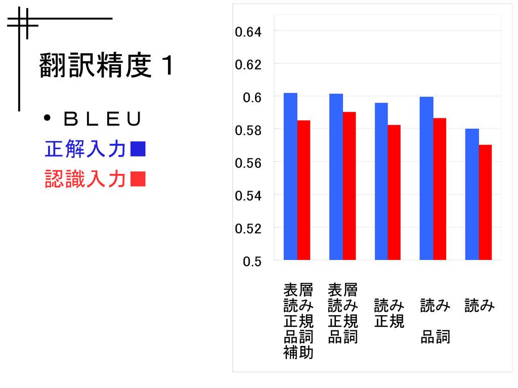 翻訳精度1 ● BLEU 正解入力■ 認識入力■ 0.5 0.52 0.54 0.56 0.5...
