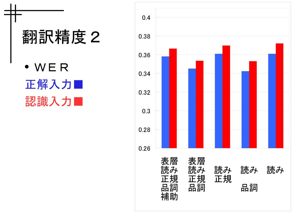 翻訳精度2 ● WER 正解入力■ 認識入力■ 0.26 0.28 0.3 0.32 0.34...