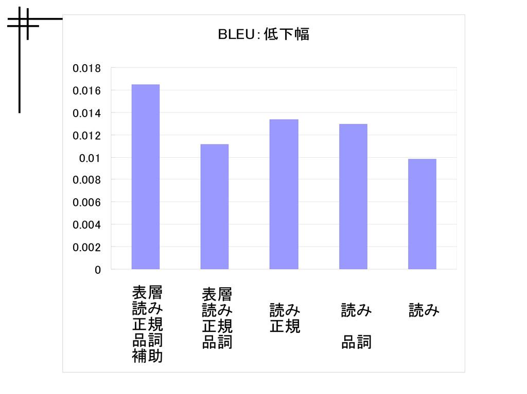 BLEU:低下幅 0 0.002 0.004 0.006 0.008 0.01 0.012 0...