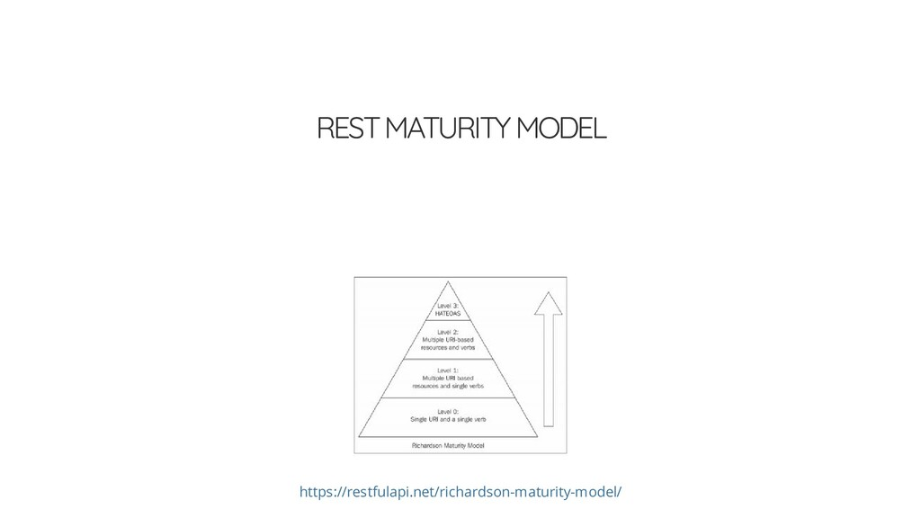 REST MATURITY MODEL https://restfulapi.net/rich...