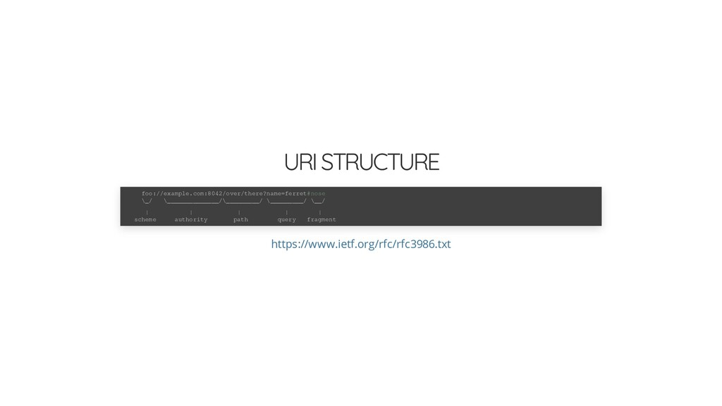 URI STRUCTURE foo://example.com:8042/over/there...