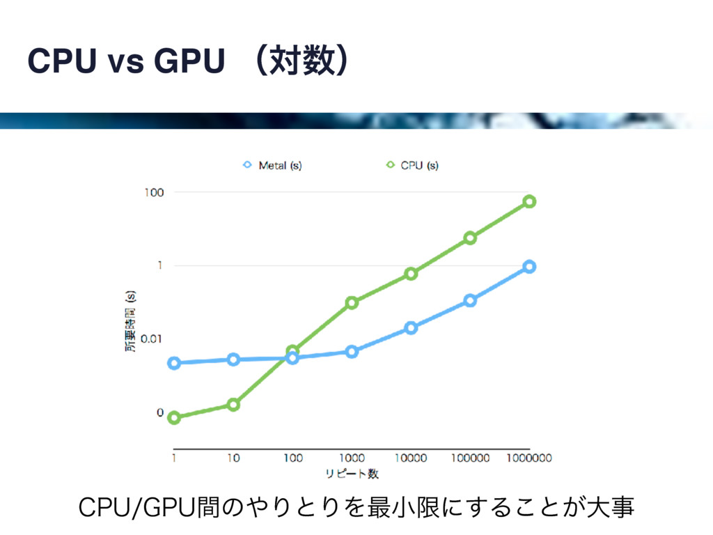 CPU vs GPU ʢରʣ $16(16ؒͷΓͱΓΛ࠷খݶʹ͢Δ͜ͱ͕େ