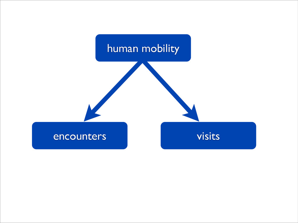 human mobility visits encounters