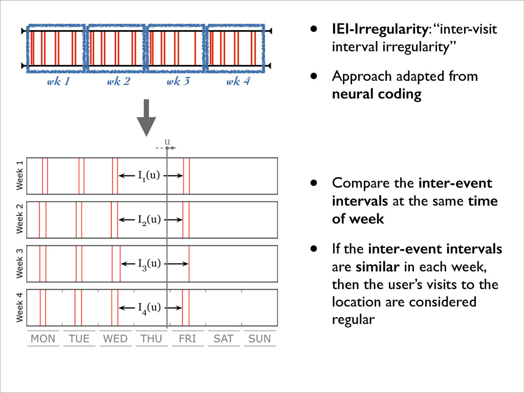 "wk 1 wk 2 wk 3 wk 4 • IEI-Irregularity: ""inter-..."