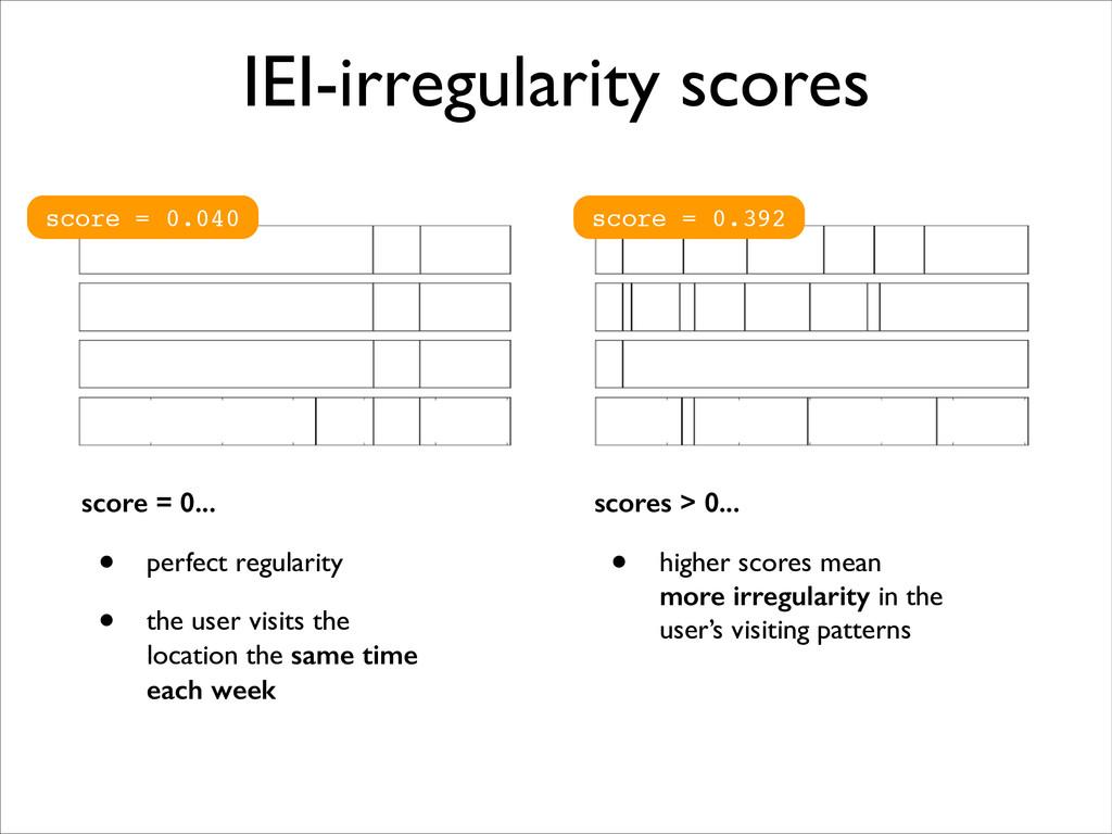 IEI-irregularity scores score = 0.040 score = 0...