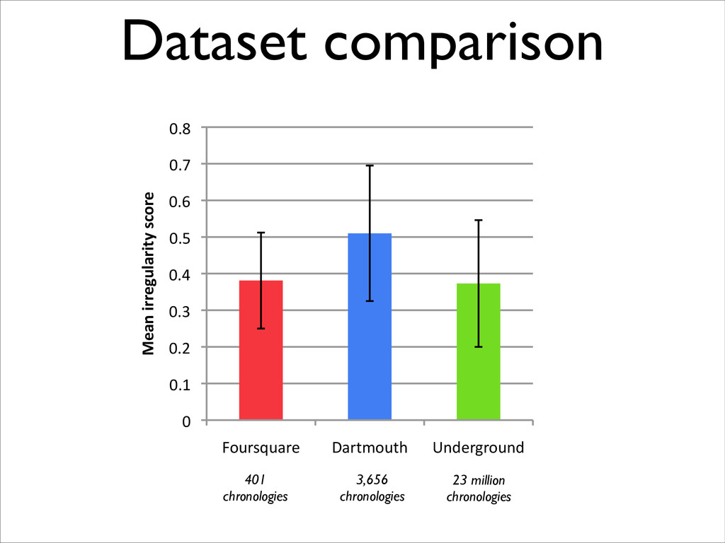 "Dataset comparison 0"" 0.1"" 0.2"" 0.3"" 0.4"" 0.5"" ..."