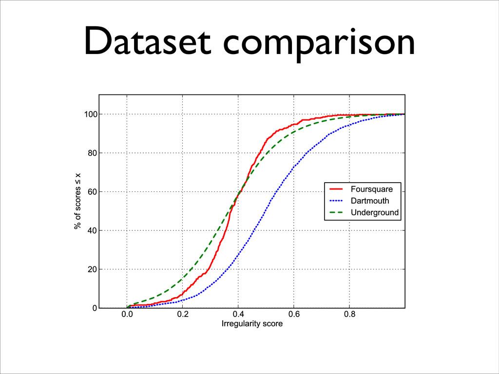 Dataset comparison