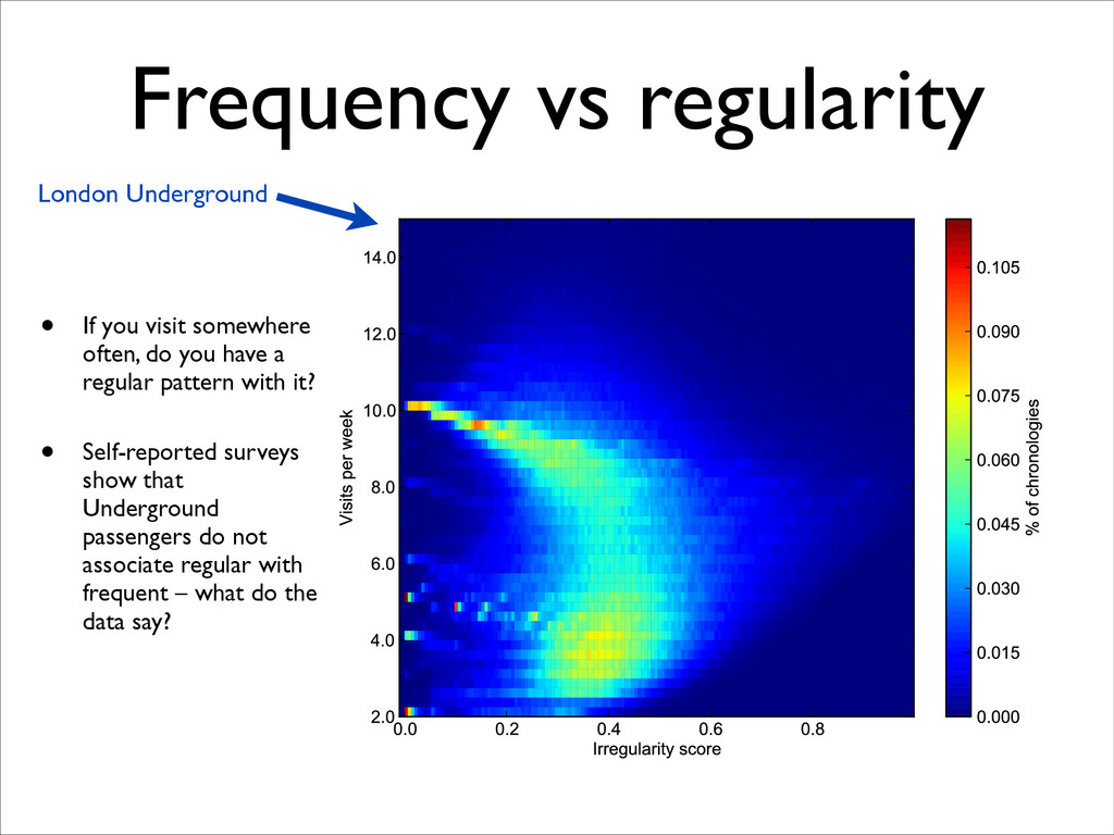 Frequency vs regularity • If you visit somewher...