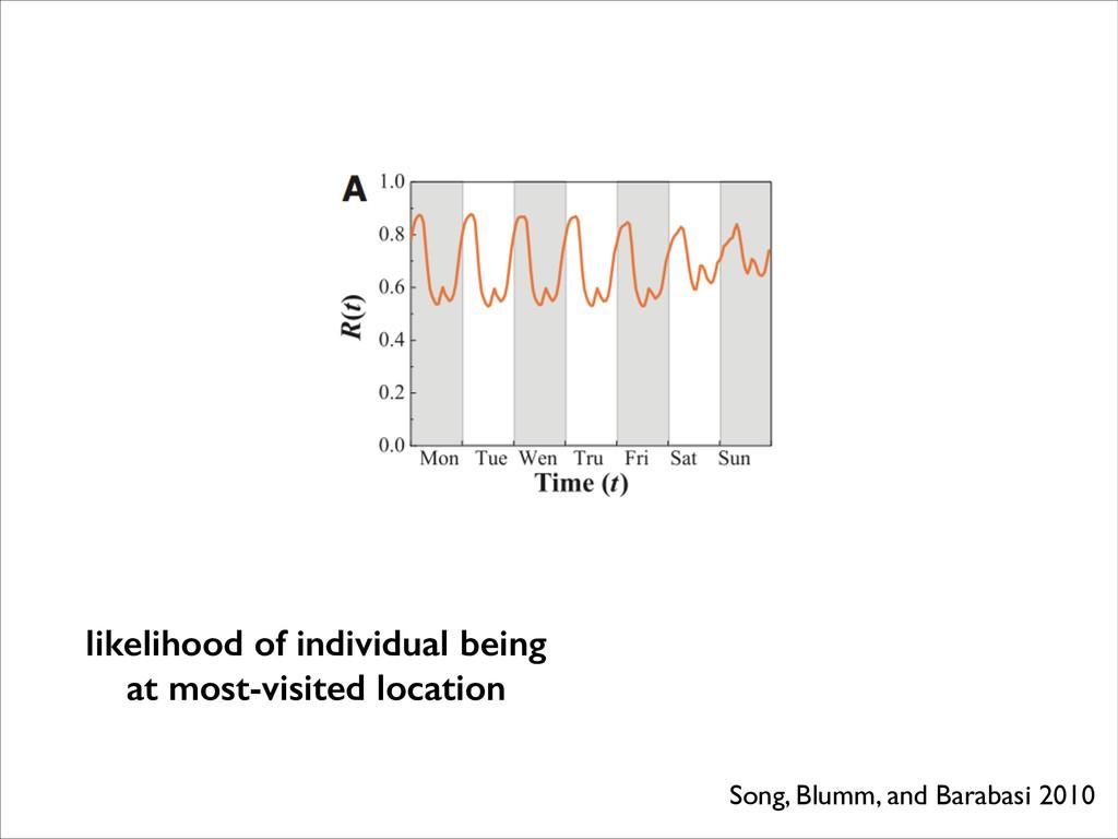 Song, Blumm, and Barabasi 2010 likelihood of in...