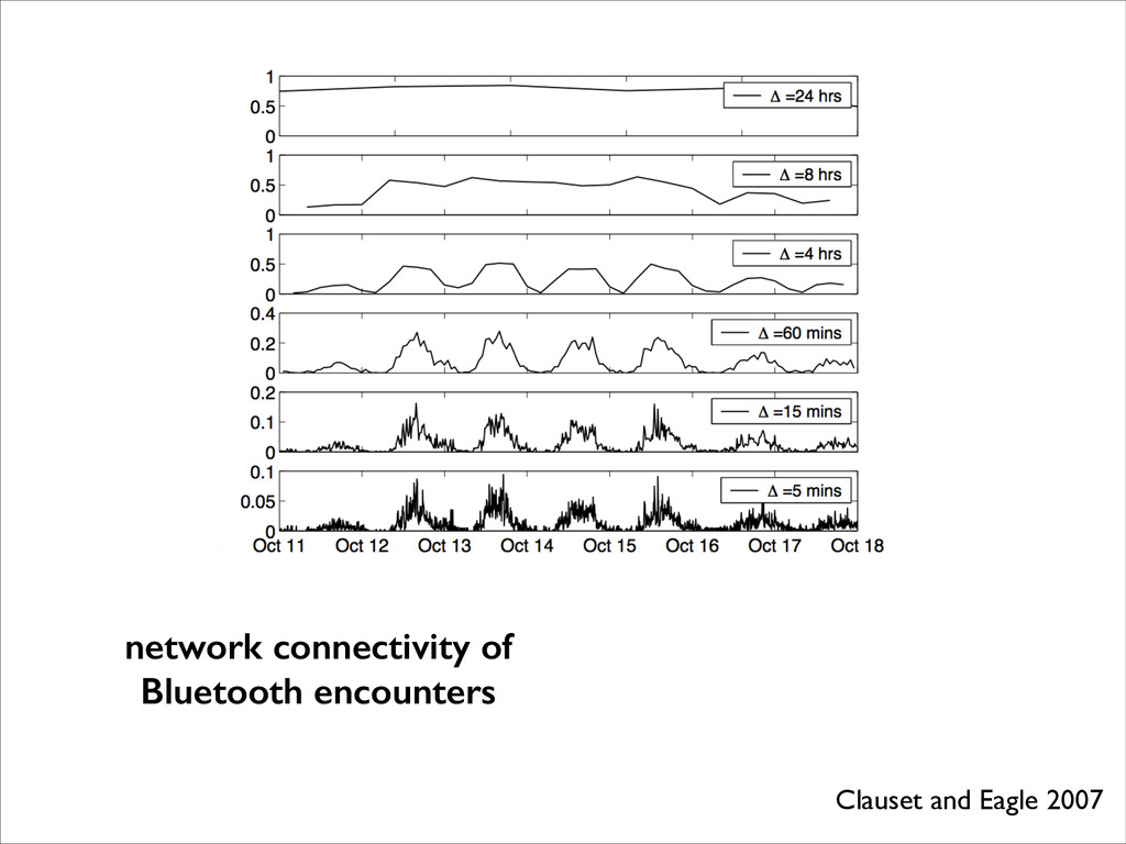 Clauset and Eagle 2007 network connectivity of ...