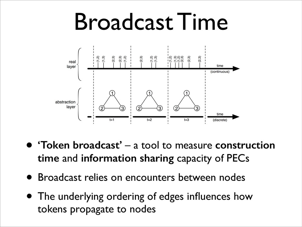 Broadcast Time • 'Token broadcast' – a tool to ...