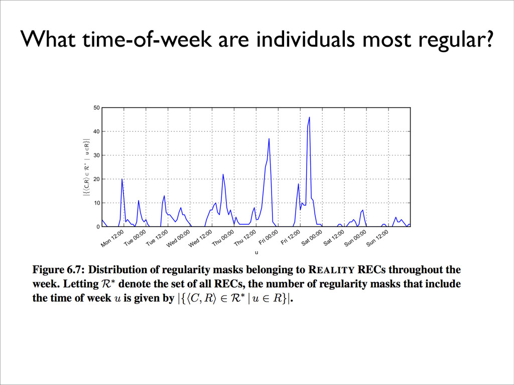 What time-of-week are individuals most regular?