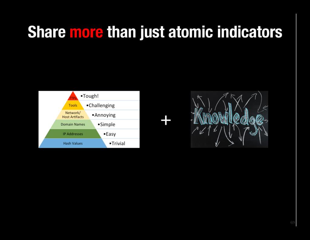 69 Share more than just atomic indicators +