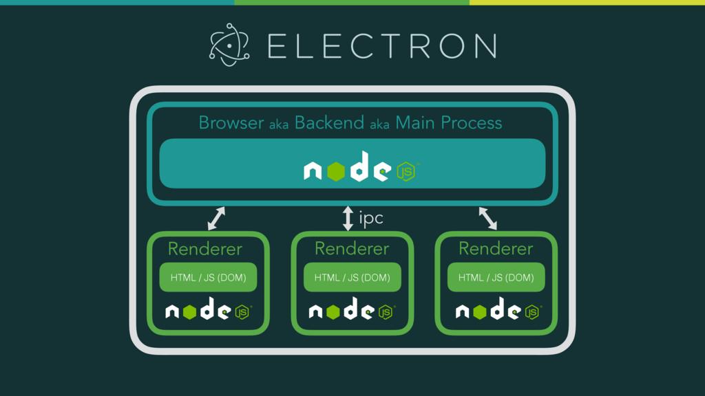 Browser aka Backend aka Main Process Renderer R...