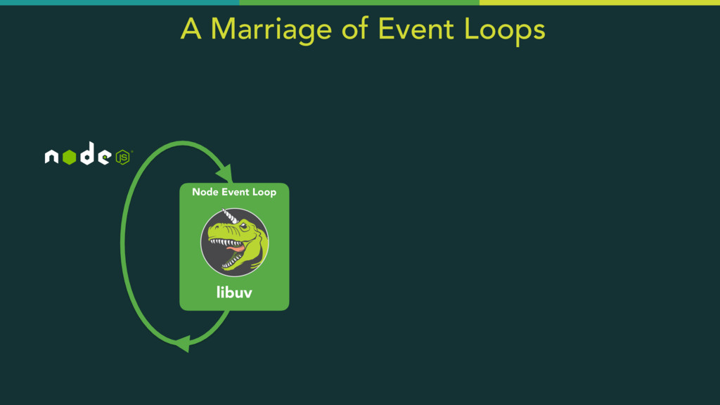 Node Event Loop libuv A Marriage of Event Loops