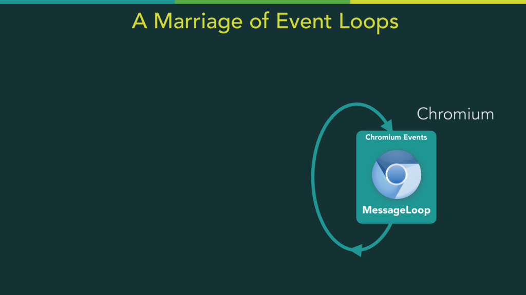Chromium Events MessageLoop Chromium A Marriage...