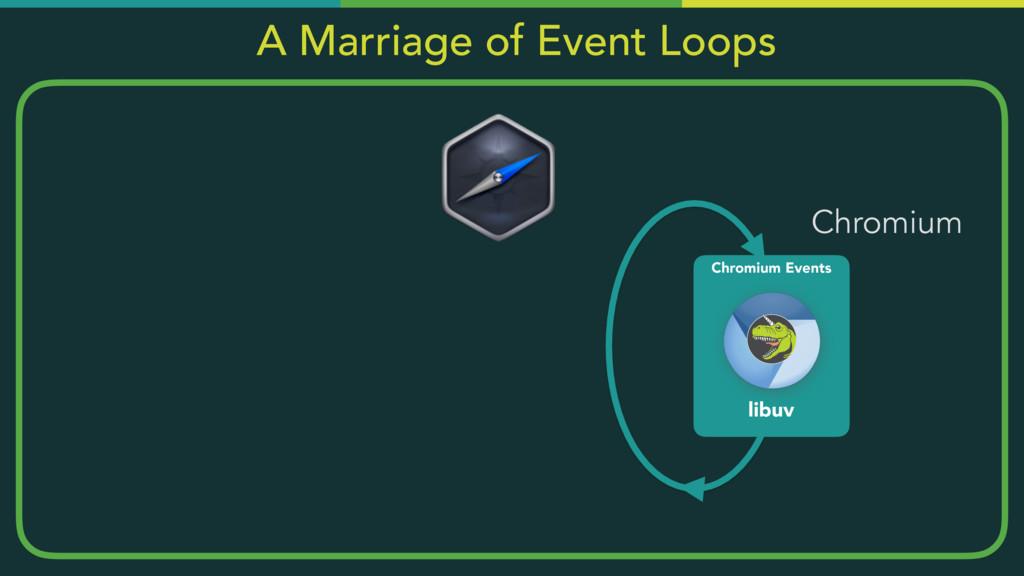 Chromium Events libuv Chromium A Marriage of Ev...