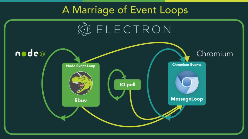 Node Event Loop libuv Chromium Events MessageLo...