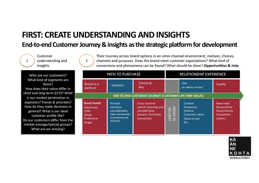 FIRST: CREATE UNDERSTANDING AND INSIGHTS End-to...