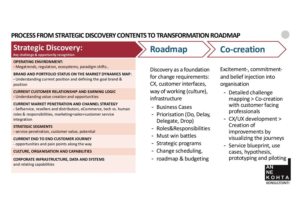 PROCESS FROM STRATEGIC DISCOVERY CONTENTS TO TR...