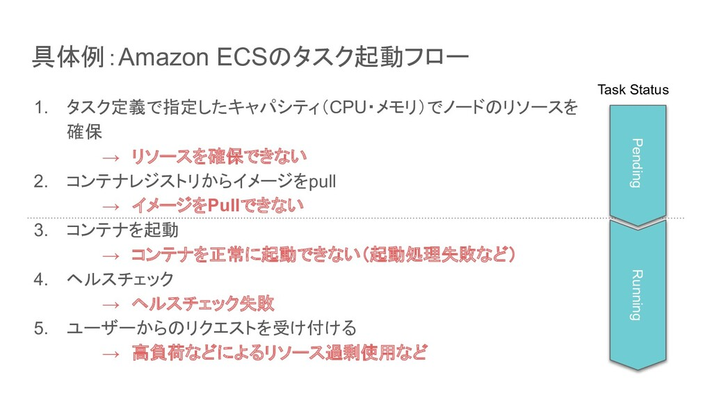 具体例:Amazon ECSのタスク起動フロー 1. タスク定義で指定したキャパシティ(CPU...