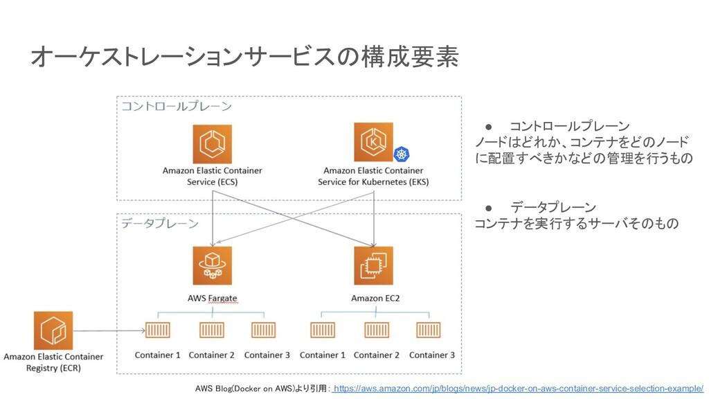 オーケストレーションサービスの構成要素 ● コントロールプレーン ノードはどれか、コンテナをど...