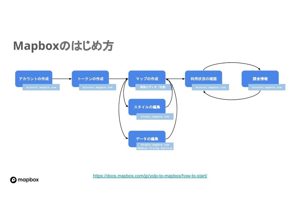 Mapbox じめ方 https://docs.mapbox.com/jp/yolp-to-m...
