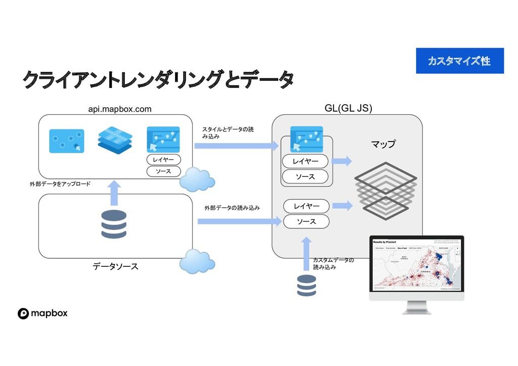 クライアントレンダリングとデータ GL(GL JS) api.mapbox.com データソー...