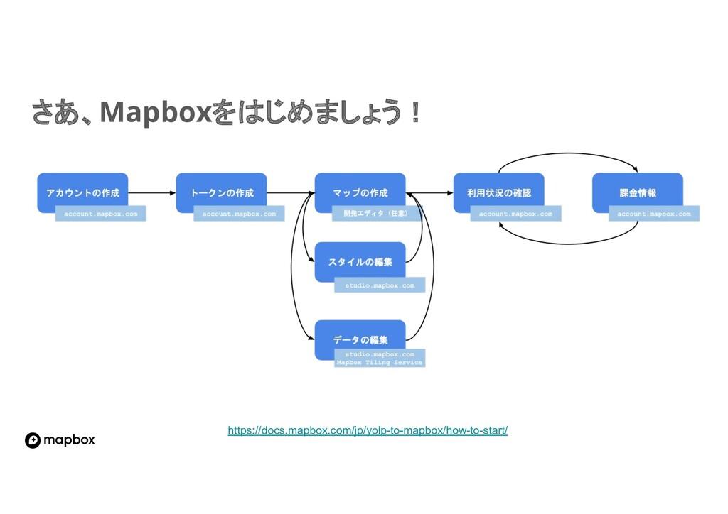 さあ、Mapboxを じめましょう! https://docs.mapbox.com/jp/y...