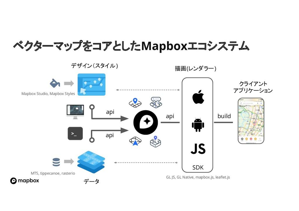 ベクターマップをコアとしたMapboxエコシステム クライアント アプリケーション api b...