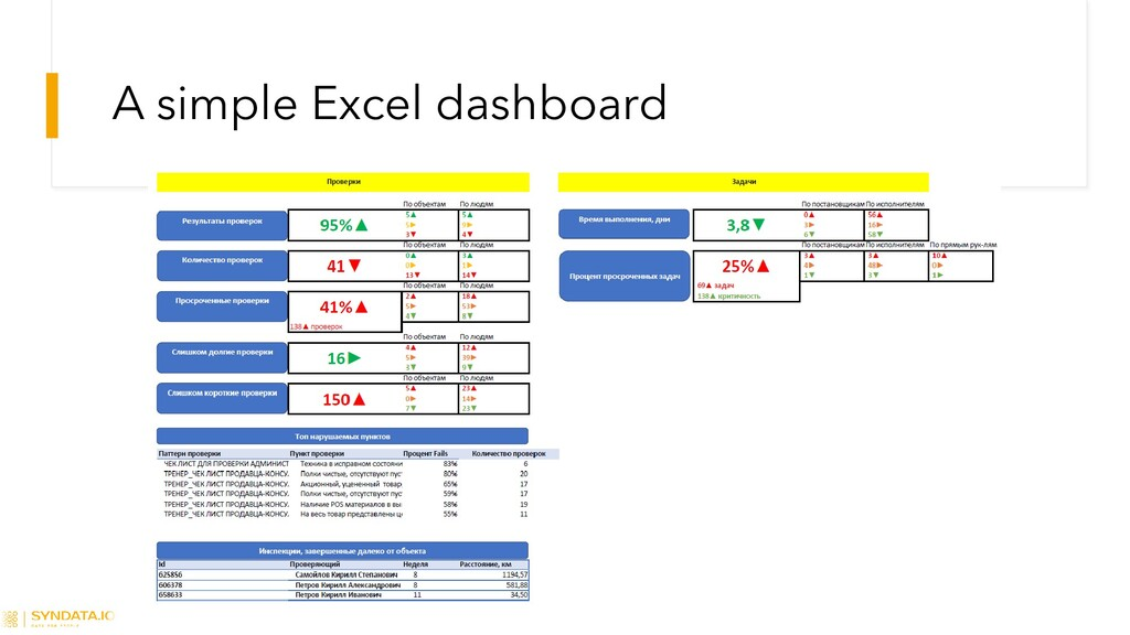 A simple Excel dashboard