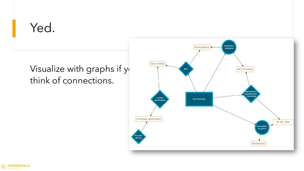 Yed. Visualize with graphs if you want people t...