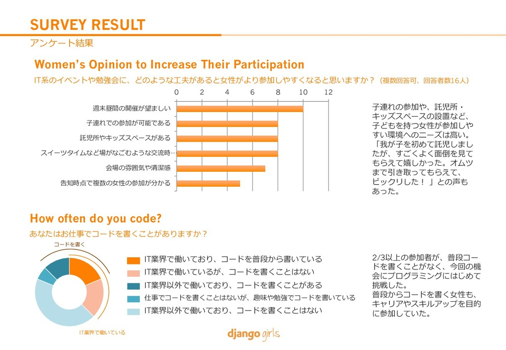 SURVEY RESULT 3N9@t} Women's Opinion to Increa...