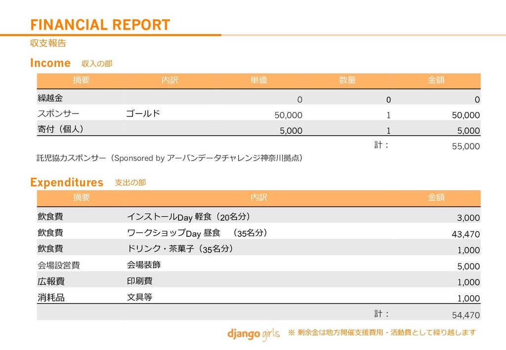 FINANCIAL REPORT K><E T8 0e YA ;P *H `R* 0 0 0 ...