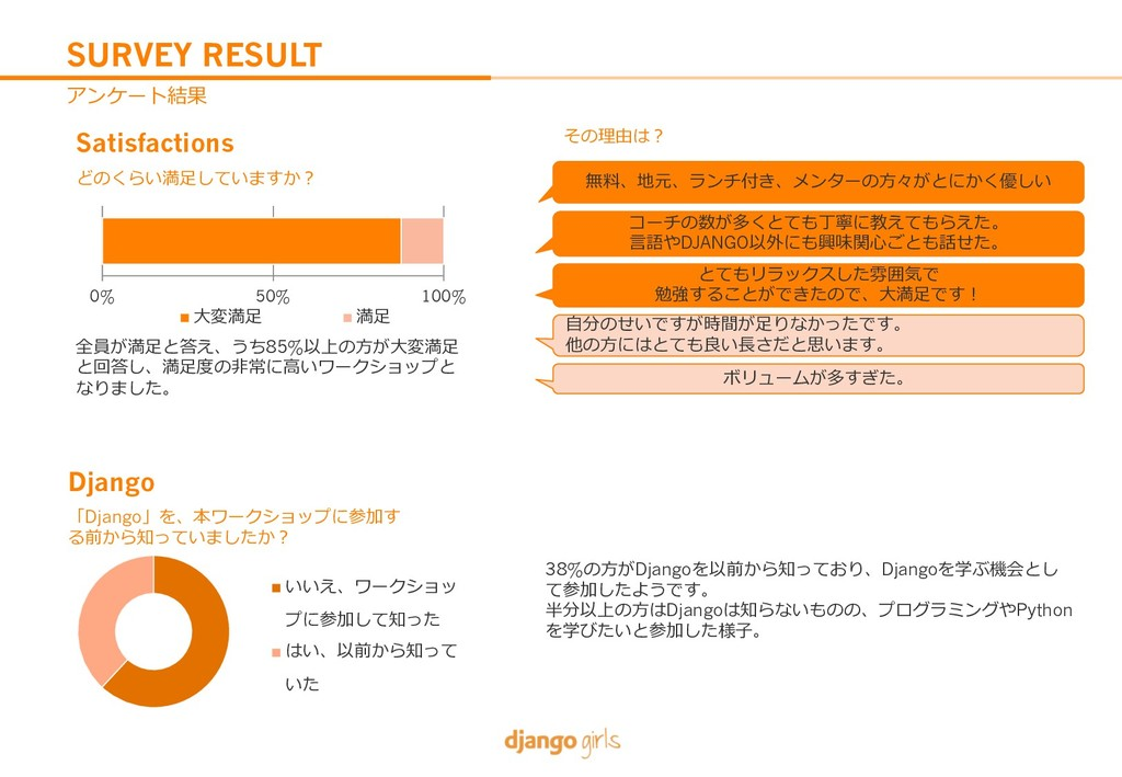 "SURVEY RESULT 1G4;gn Satisfactions ""%-