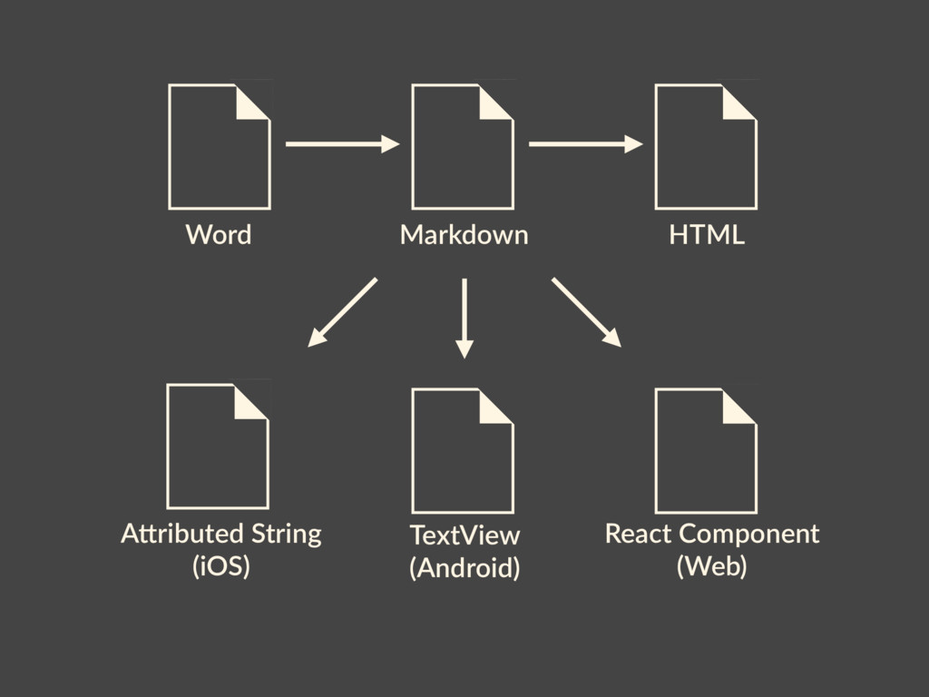 Word HTML Markdown AKributed String (iOS) React...