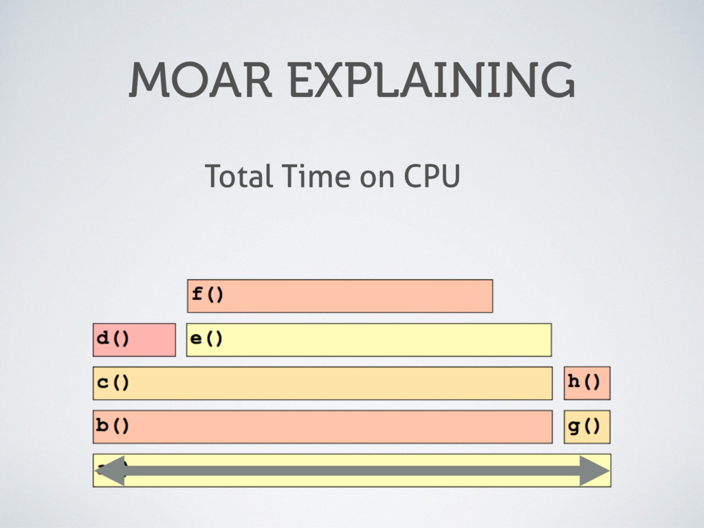 MOAR EXPLAINING Total Time on CPU