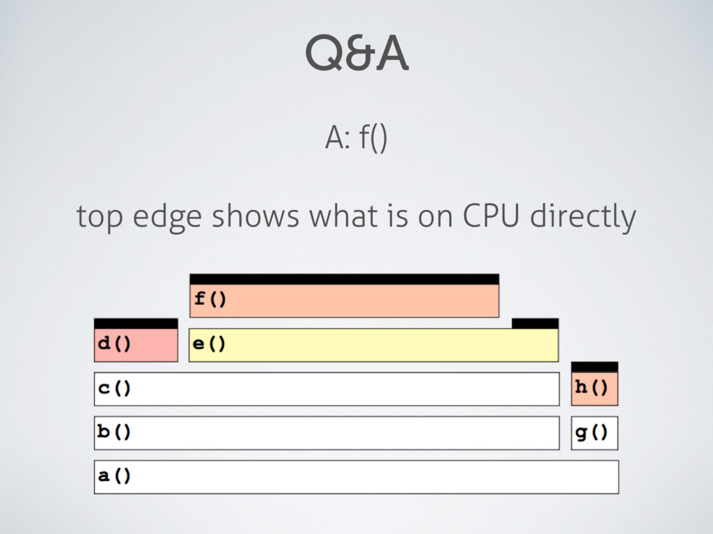 Q&A A: f() top edge shows what is on CPU direct...