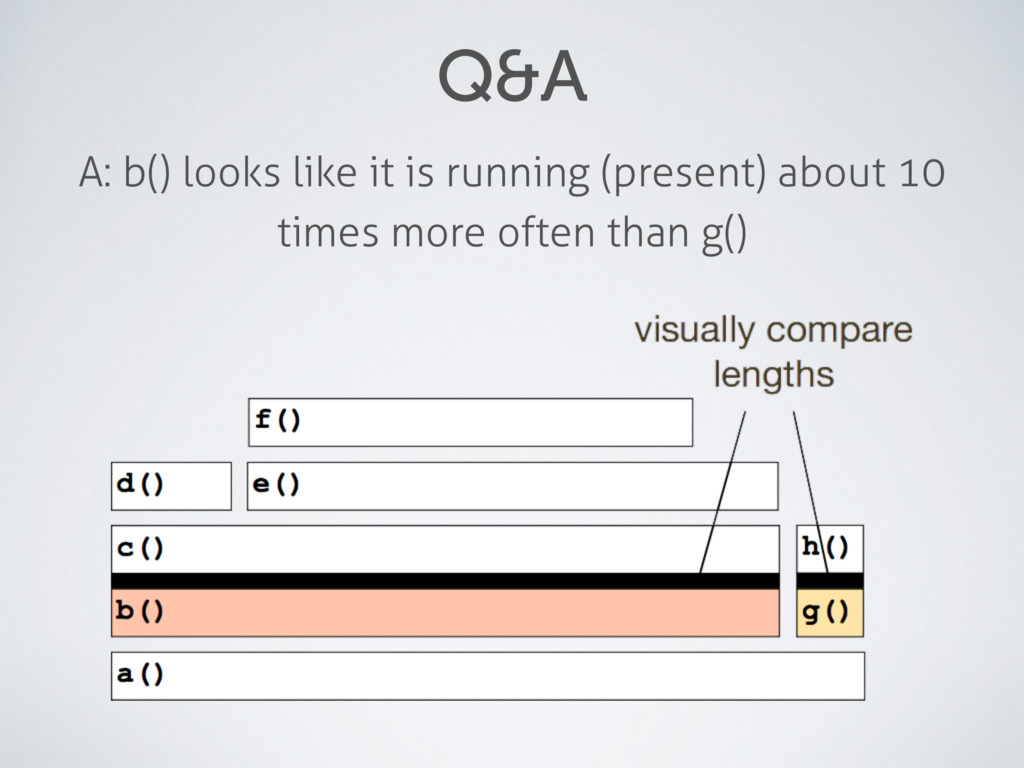Q&A A: b() looks like it is running (present) a...